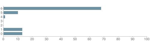 Chart?cht=bhs&chs=500x140&chbh=10&chco=6f92a3&chxt=x,y&chd=t:68,10,1,0,0,13,13&chm=t+68%,333333,0,0,10|t+10%,333333,0,1,10|t+1%,333333,0,2,10|t+0%,333333,0,3,10|t+0%,333333,0,4,10|t+13%,333333,0,5,10|t+13%,333333,0,6,10&chxl=1:|other|indian|hawaiian|asian|hispanic|black|white